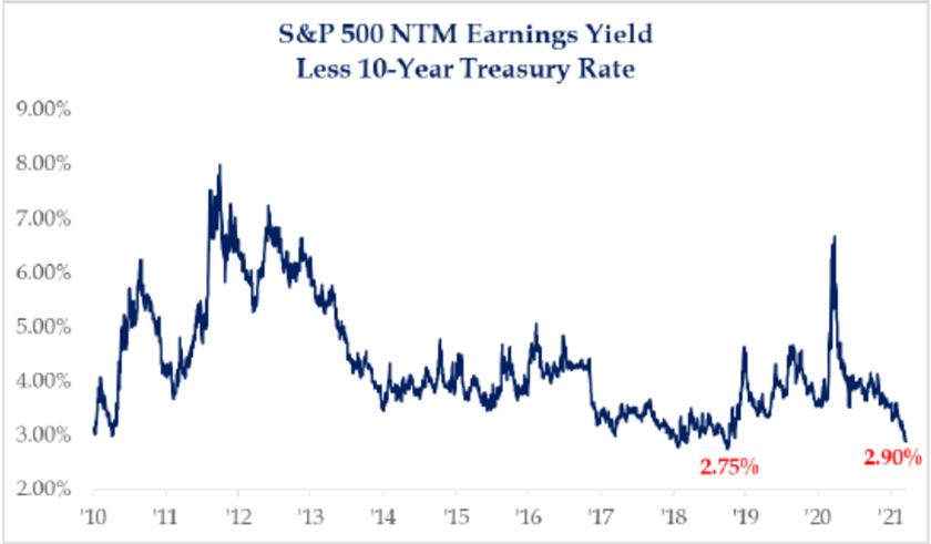S&P 500 NTM Earnings Yield