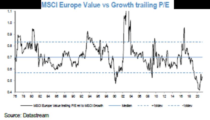 MSCI Europe Value vs Growth trailing P/E