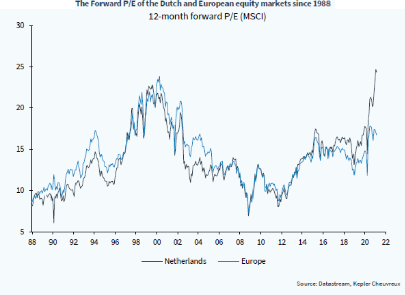 The Forward P/E of the Dutch and European equity markets since 1988