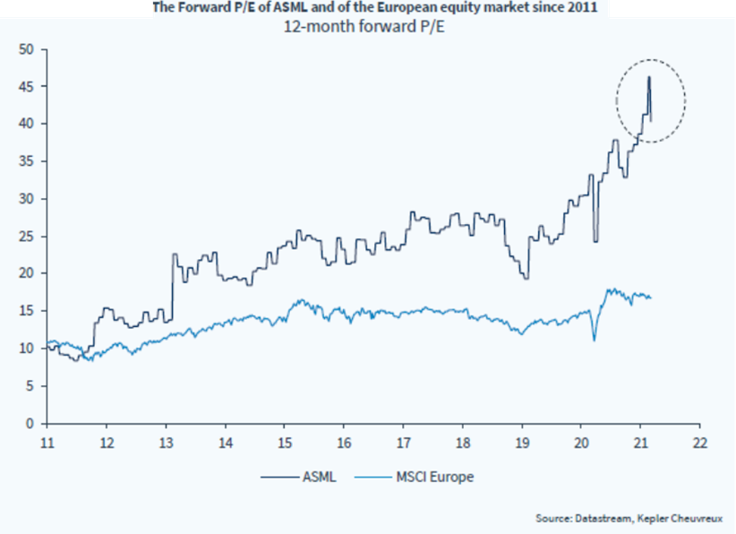 The Forward P/E of the Dutch and European equity markets since 2011