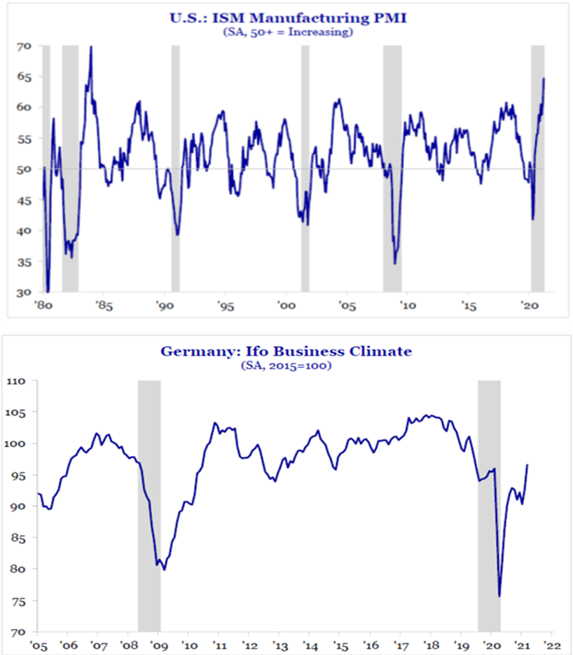 U.S.: ISM Manufacturing PMI | Germany: IFO Business Climate