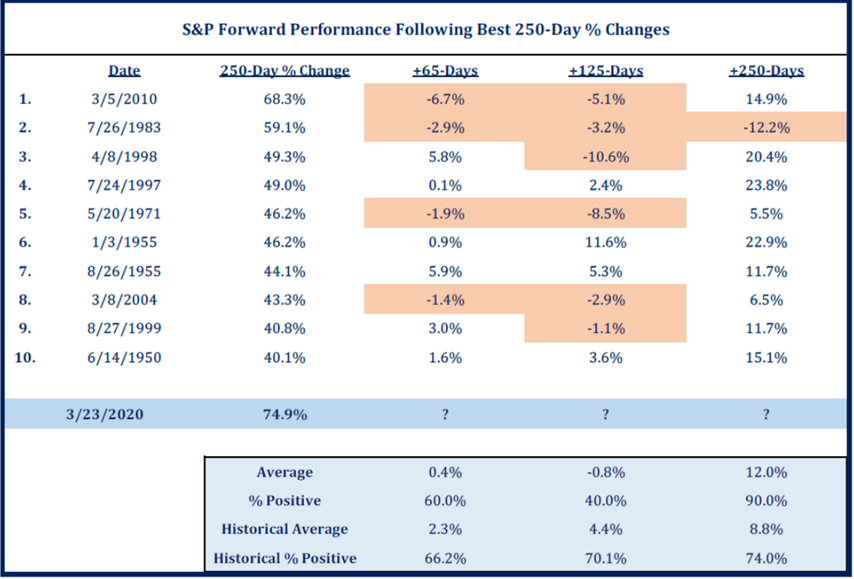 S&P Forward Performance Following Best 250-Day % Changes