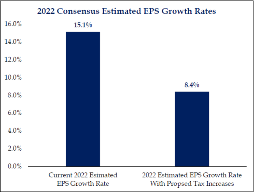 2022 Consensus Estimated EPS Growth Rates