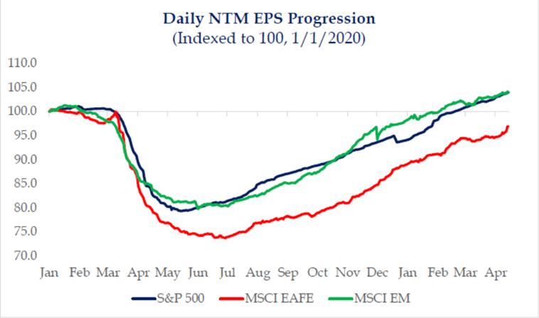 Daily NTM EPS Progression