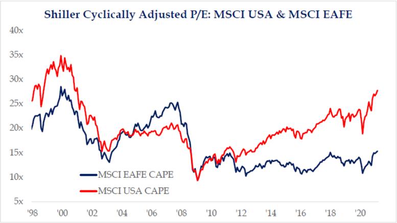 Shiller Cyclically Adjusted P/E: MSCI USA & MSCI EAFE