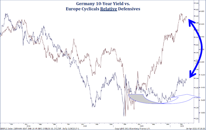 Germany 10-year yield vs Europe Cyclicals Relative Defensives