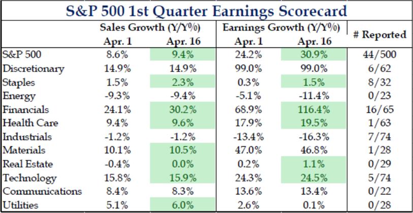 S&P 500 1st quarter earnings scorecard