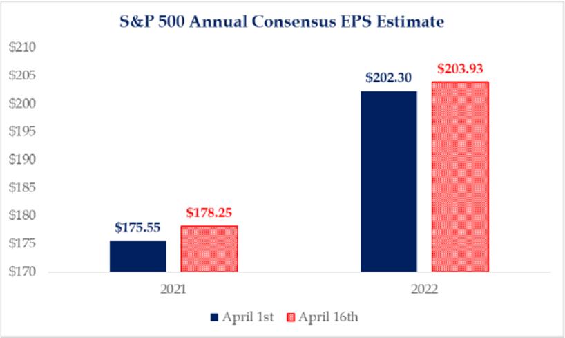S&P 500 Annual Consensus EPS Estimate