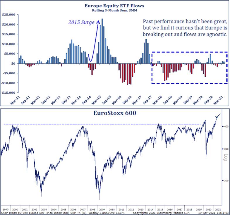Europe Equity ETF flows | Eurostoxx 600