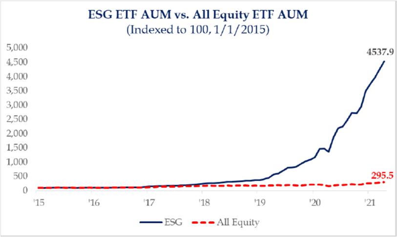 ESG ETF AUM vs. All Equity ETF AUM