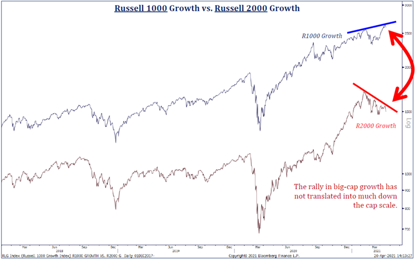 Russel 1000 growth vs. Russel 2000 growth