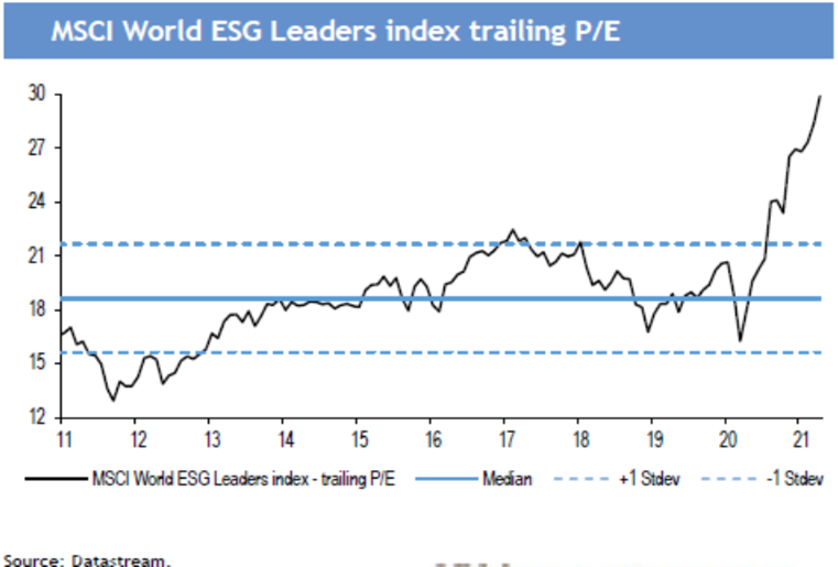 MSCI World ESG leaders index trailing P/E