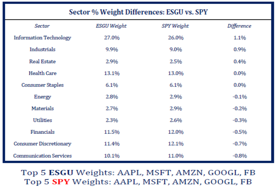 iShares ESG Aware MSCI USA ETF (ESGU) VS. S&P 500 (SPY)