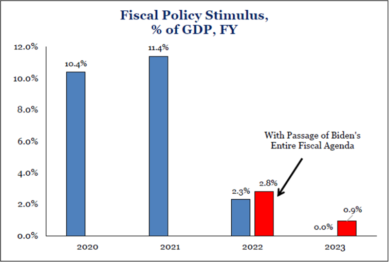 Fiscal Policy Stimulus | Blog Mpartners Vermogensbeheer