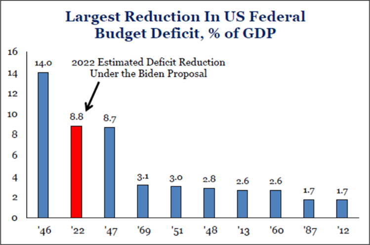 Largest Reduction in US Federal Budget Deficit, % of GDP | Fiscal Policy Stimulus | Blog Mpartners Vermogensbeheer