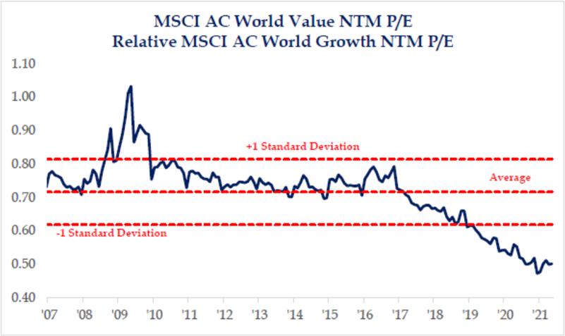MSCI AC World Value NTM P/E Relative to Growth NTM P/E