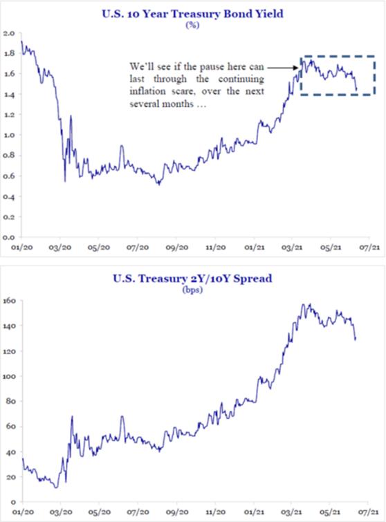 US Treasury Bond Yield   US Treasury 2Y/10Y Spread