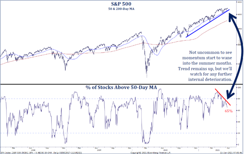 S&P 500   % of Stocks Above 50-day MA