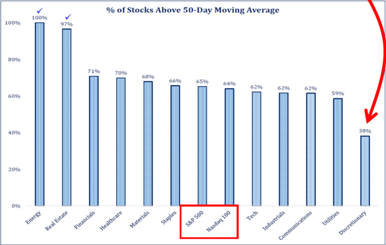% of Stocks Above 50-Day Moving Average