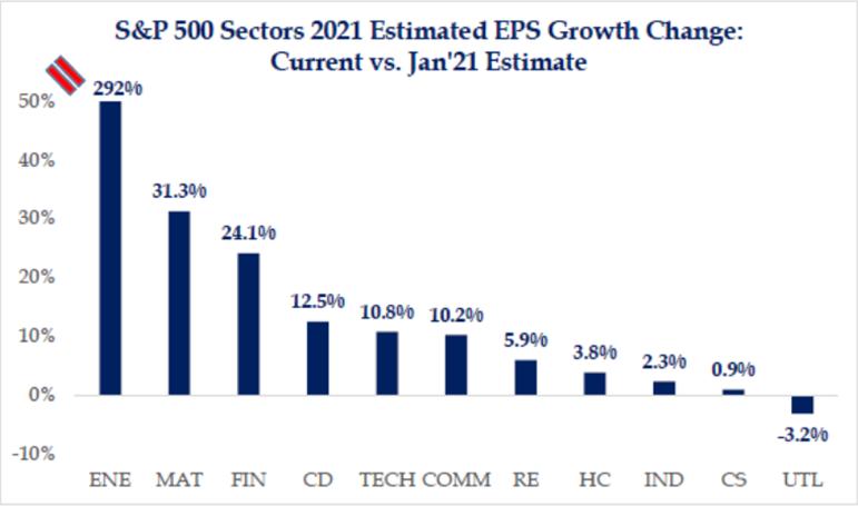 S&P 500 Sectors 2021 Estimated EPS Growth Change: Current vs. Jan'21 Estimate