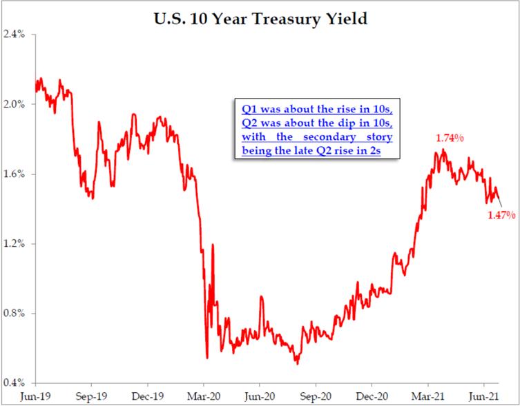 US 10 Year Treasury Yield   Mpartners Vermogensbeheer