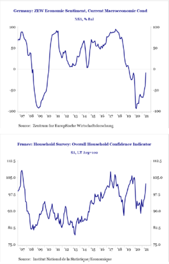 Germany Current Macroeconomic Cond   France Household Confidence Indicator
