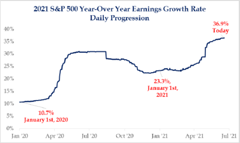 2021 S&P 500 Year-Over Year Ernings Growth Rate   Mpartners Vermogensbeheer