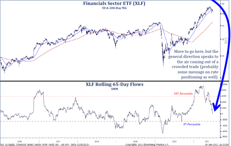Financials Sector ETF flow of funds