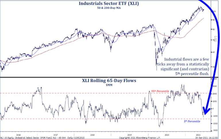 Industrials Sector ETF flow of funds
