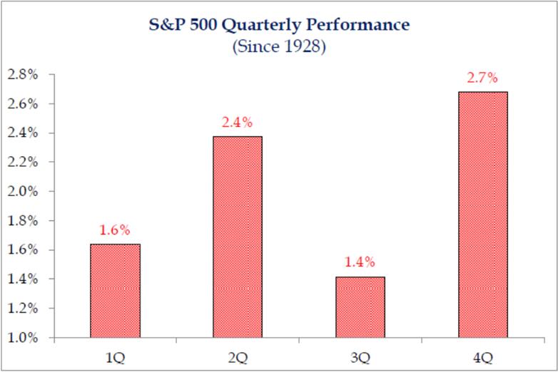 S&P 500 Quarterly Performance   Beleggen Blog