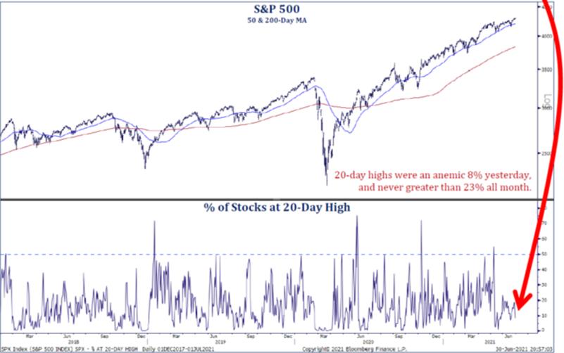 S&P 500 Momentum  Mpartners Investing