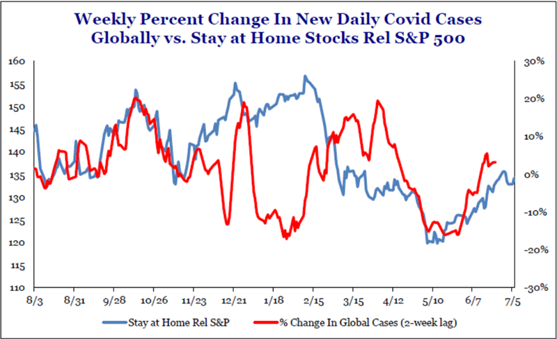 Weekly Percent Change In New Daily Covid Cases