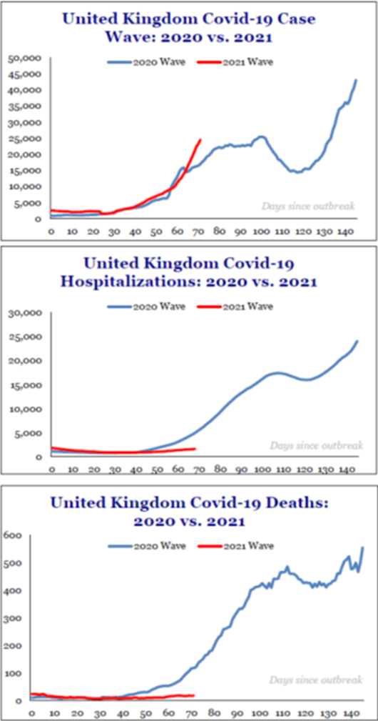 United Kingdom Covid-19: Wave, Hospitalizations, Deaths