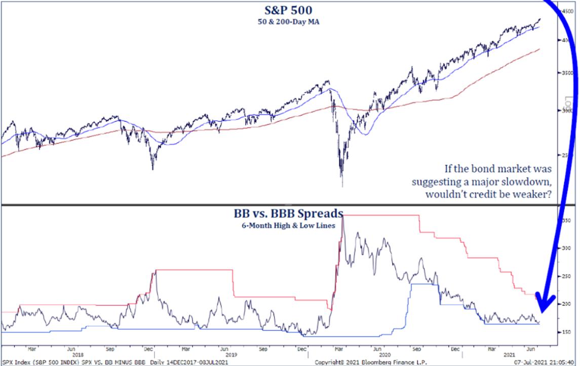 S&P 500 | BB VS BBB Spreads