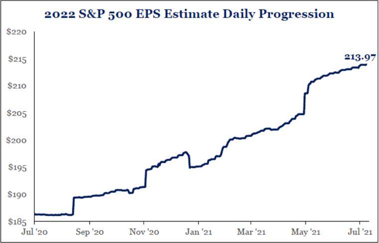 2022 S&P 500 EPS Estimate Daily Progression