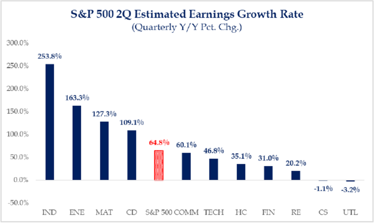 S&P 500 2Q Estimated Earnings Growth Rate