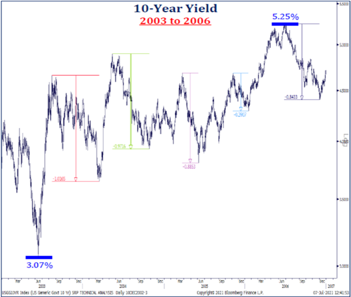 10-Year Yield: 2003 to 2006