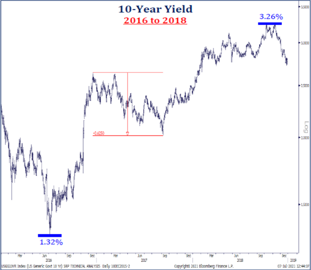 10-Year Yield: 2016 to 2018