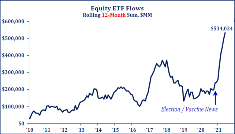 Equity ETF Flows