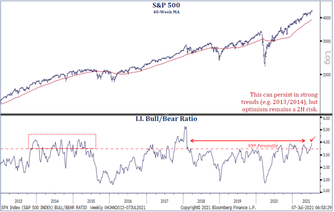 S&P 500 | Bull/Bear Ratio