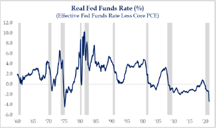 Real Fed Funds Rate | Mpartners vermogensbeheer