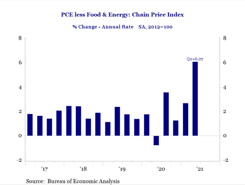 PCE less food & energy: Chain Price Index