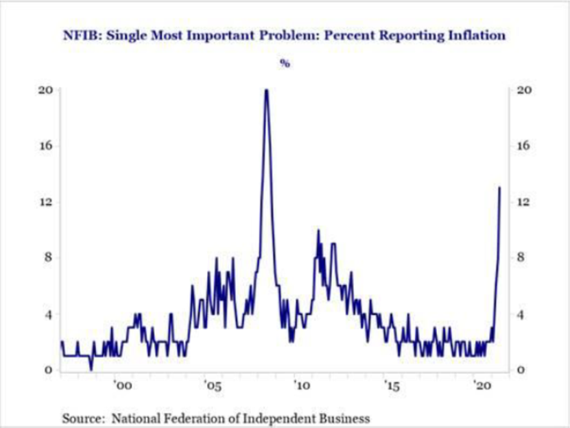 NFIB: single most important problem: percent reporting inflation