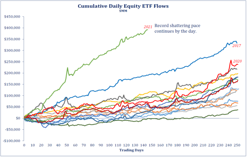 Cumulative Daily Equity ETF Flows