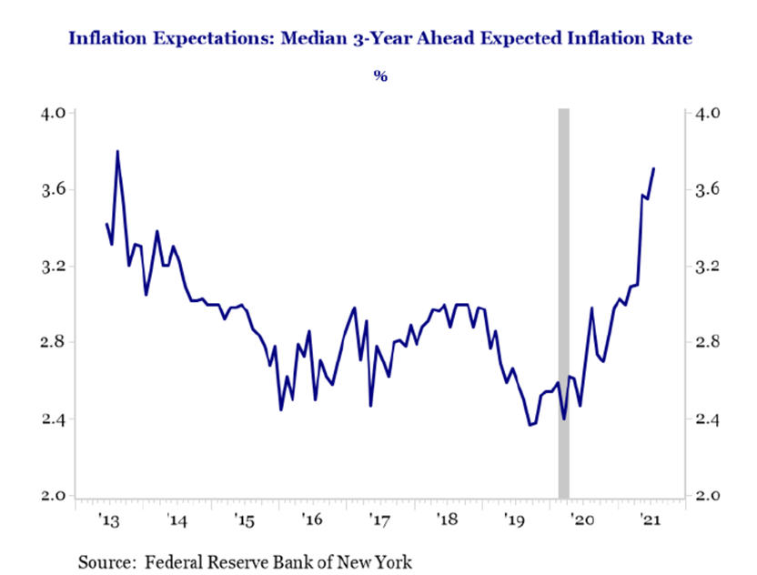 Inflation Expectation: Median 3-Year Ahead Expected Inflation Rate