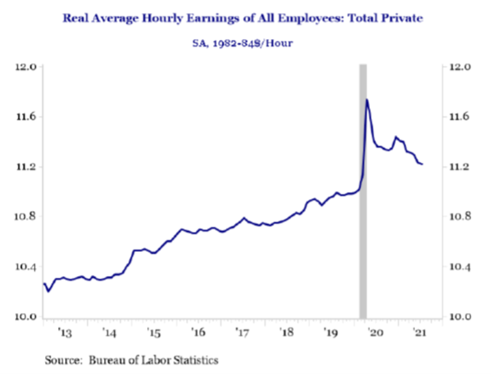 Real Average Hourly Earnings of All Employees: Total Private