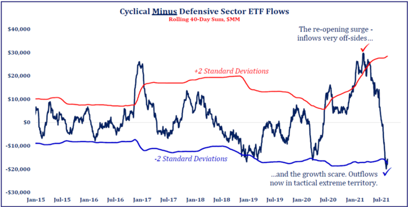 Cyclical Minus Defensive Sector ETF Flows | Mpartners Vermogensbeheer
