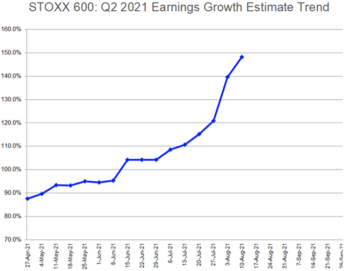 STOXX 600: Q2 2021 Earnings Growth Estimate Trend