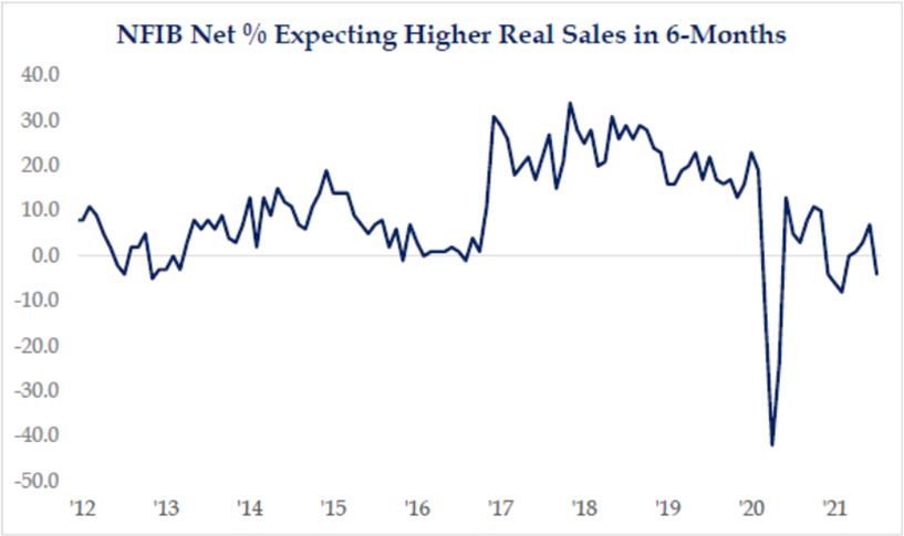NFIB Net % Expecting Higher Real Sales in 6-Months