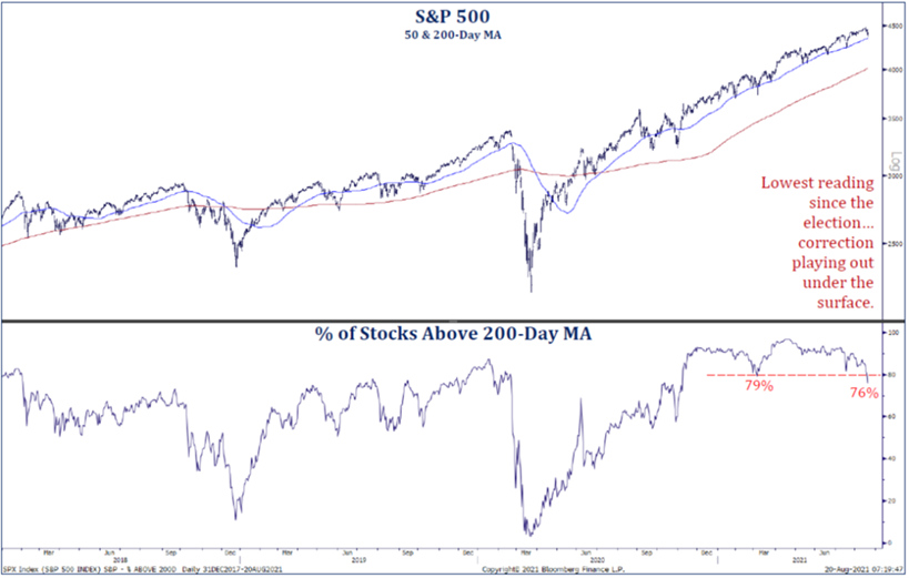 S&P 500 | % of Stocks Above 200-Day MA